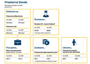 peniaze, mzda, Slovák, muž